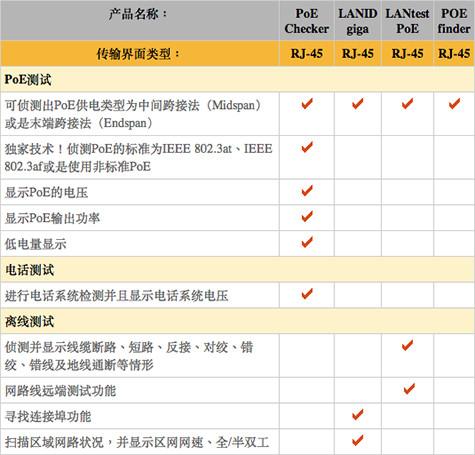 PoE以太网供电测试器比较表